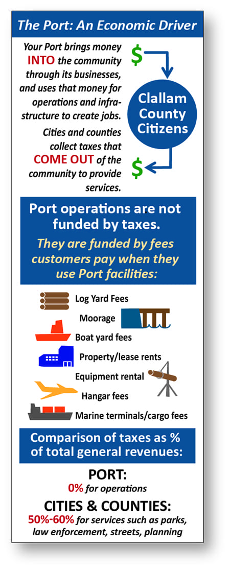Port of Port Angeles infographic